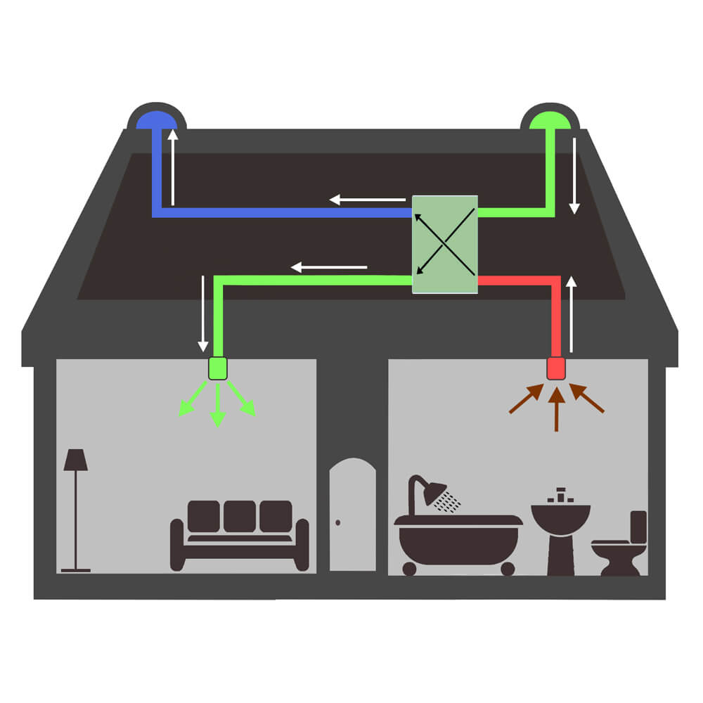 Home Ventilation and Indoor Air Quality